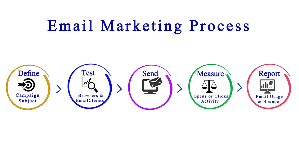 Email marketing for free blog promotion